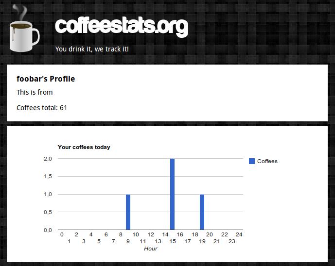 coffeestats