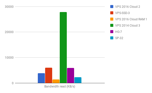 bandwidth_read