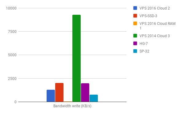 Comparing (OVH) I/O performance
