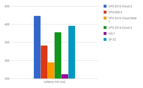 latency_min